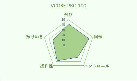 VCORE PRO 100