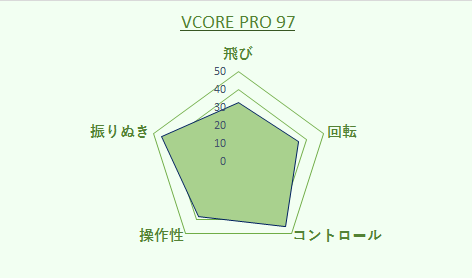 vcorepro97