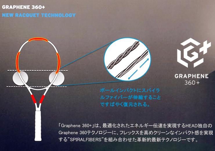 グラフィン360+