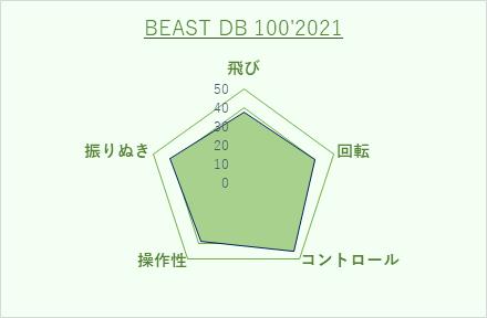 Prince BEAST DB 100 インプレ