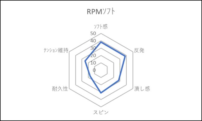 RPMソフト評価